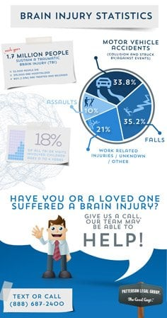 Brain Injury Lawyer Infographic