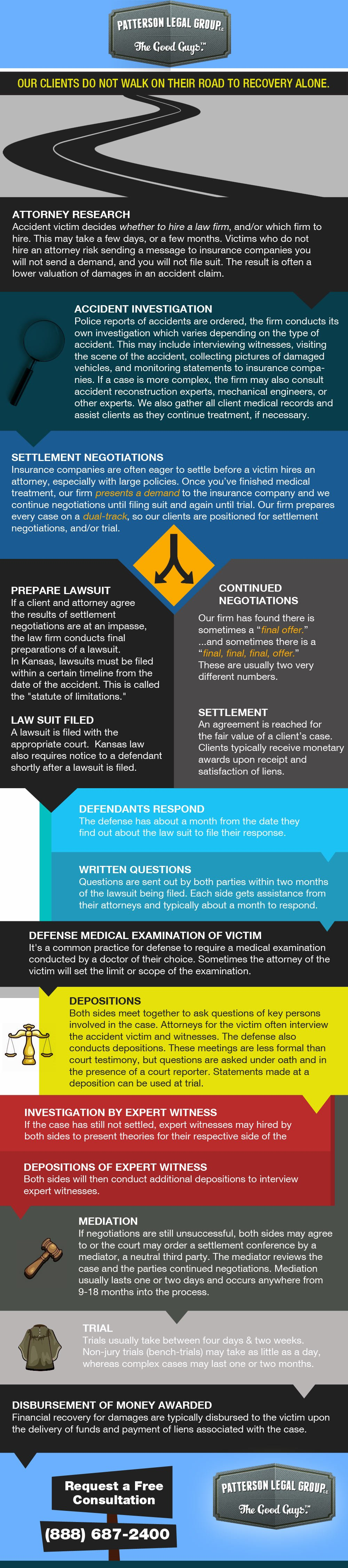 This graphic illustrates the timeline of a personal injury accident case or claim in Kansas